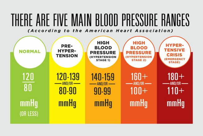 blood pressure in hypertension