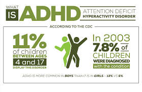 Best Adderall Dosages for ADHD