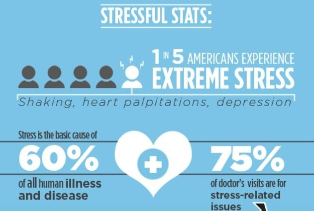 stats about anxiety